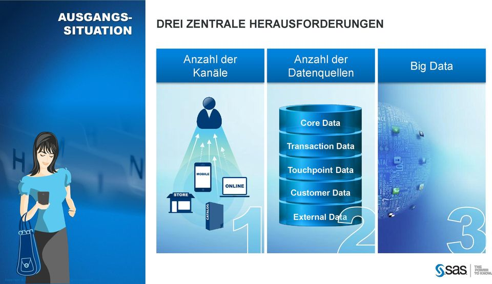 der Datenquellen Big Data Core Data