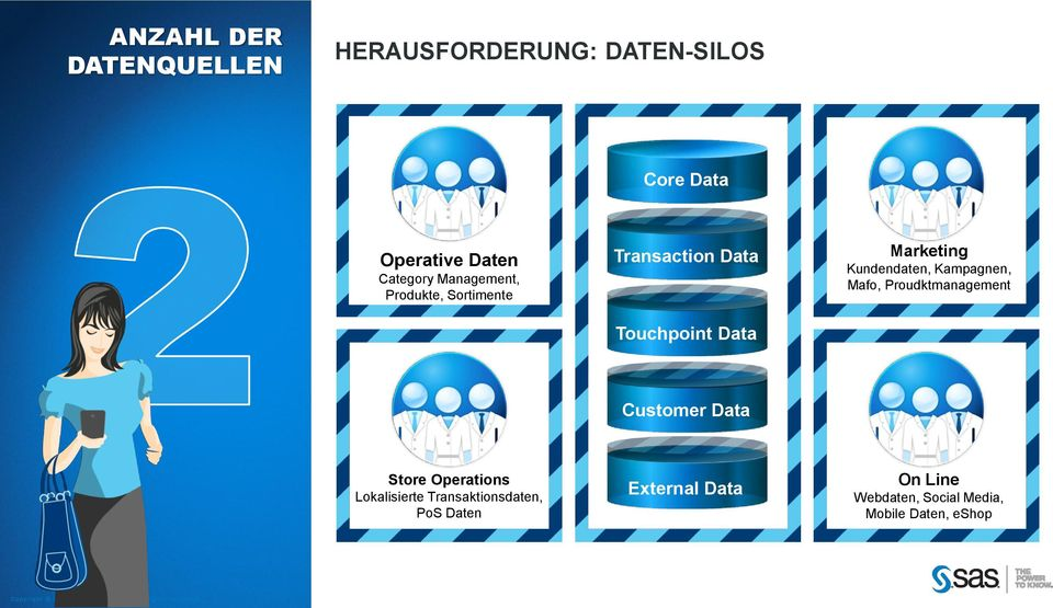 Kundendaten, Kampagnen, Mafo, Proudktmanagement Customer Data Store Operations