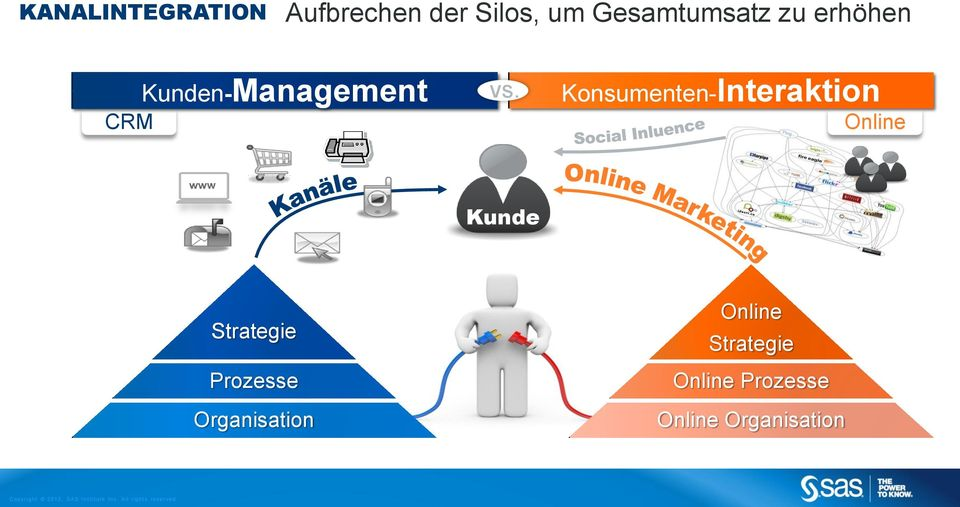 Konsumenten-Interaktion Online Kunde Strategie