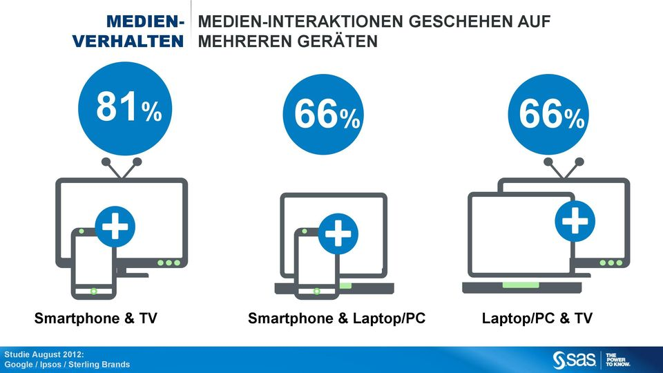 Laptop/PC & TV Studie August 2012: Google Copyr i g ht 2012, /