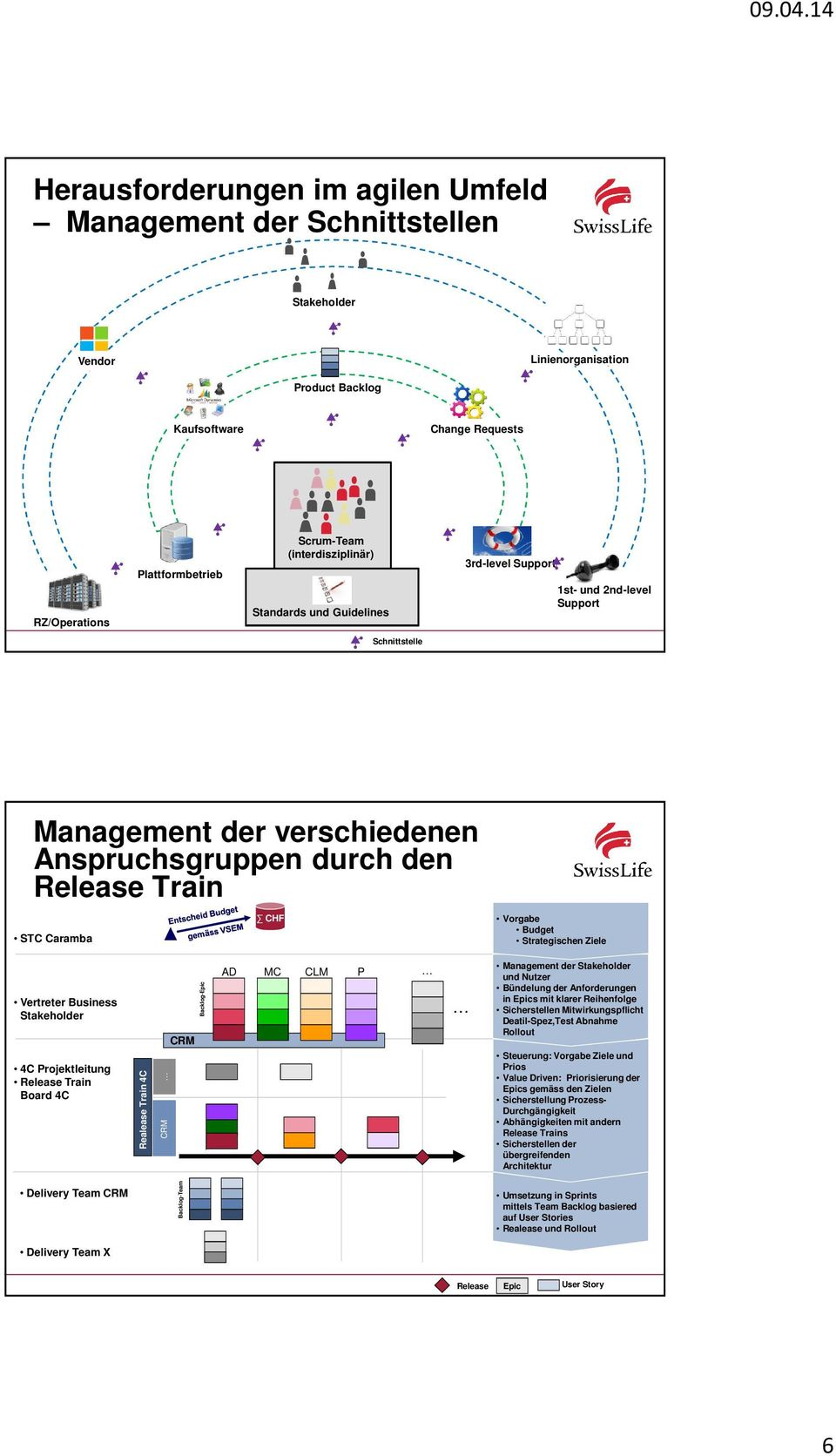 Budget Strategischen Ziele Vertreter Business Stakeholder 4C Projektleitung Release Train Board 4C Realease Train 4C CRM CRM Backlog-Epic AD MC CLM P Management der Stakeholder und Nutzer Bündelung