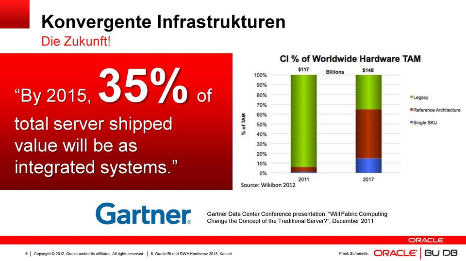 Gartner Data Center Conference presentation, Will Fabric Computing Change the Concept of