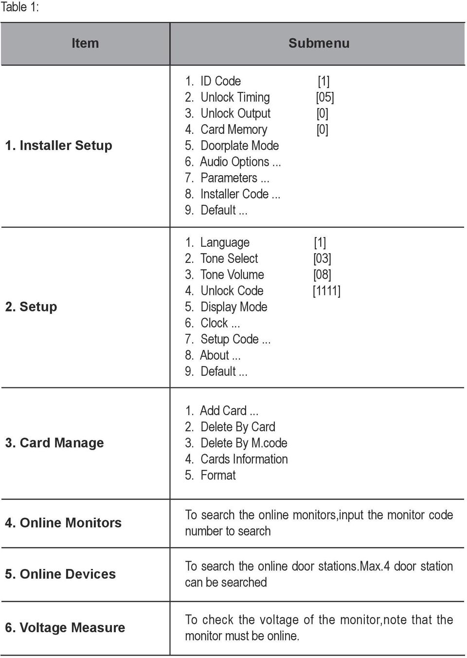 Add Card... 2. Delete By Card 3. Delete By M.code 4. Cards Information 5. Format 4. Online Monitors 5. Online Devices 6.