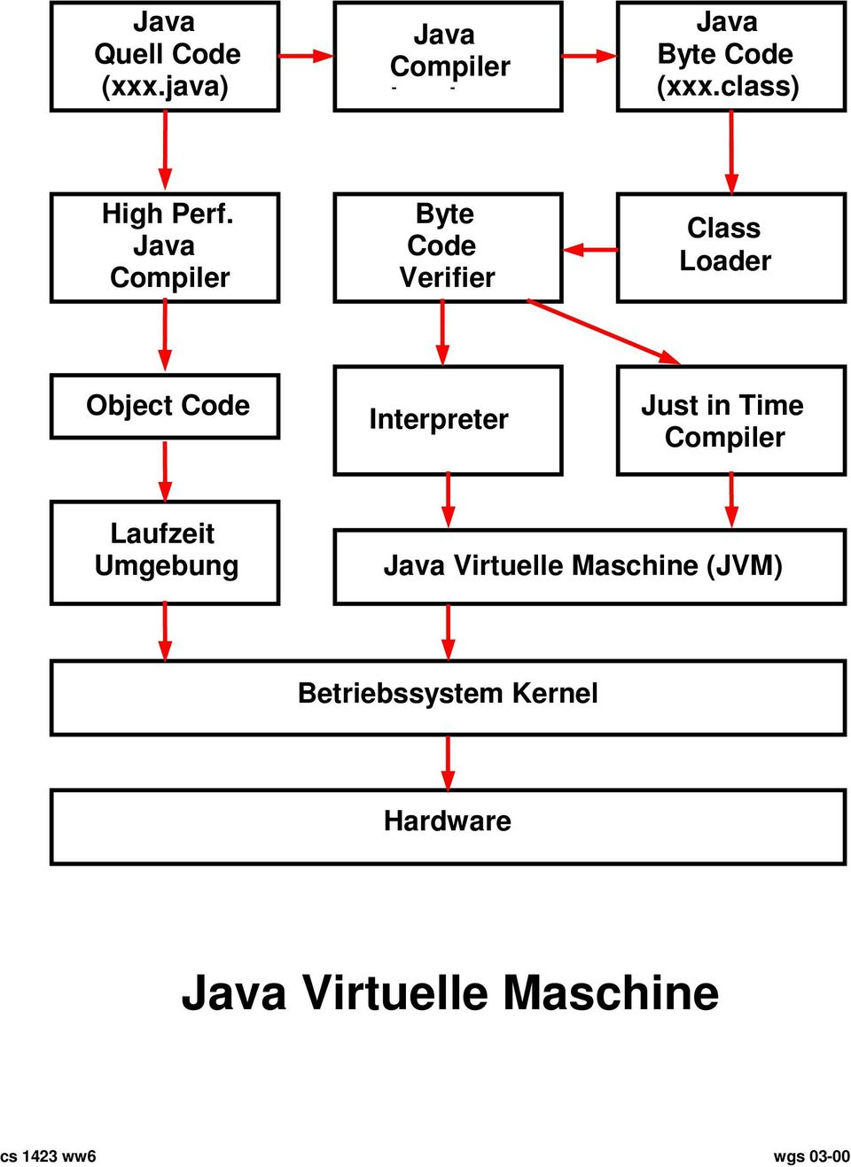 Java Compiler Byte Code Verifier Class Loader Object Code Interpreter Just