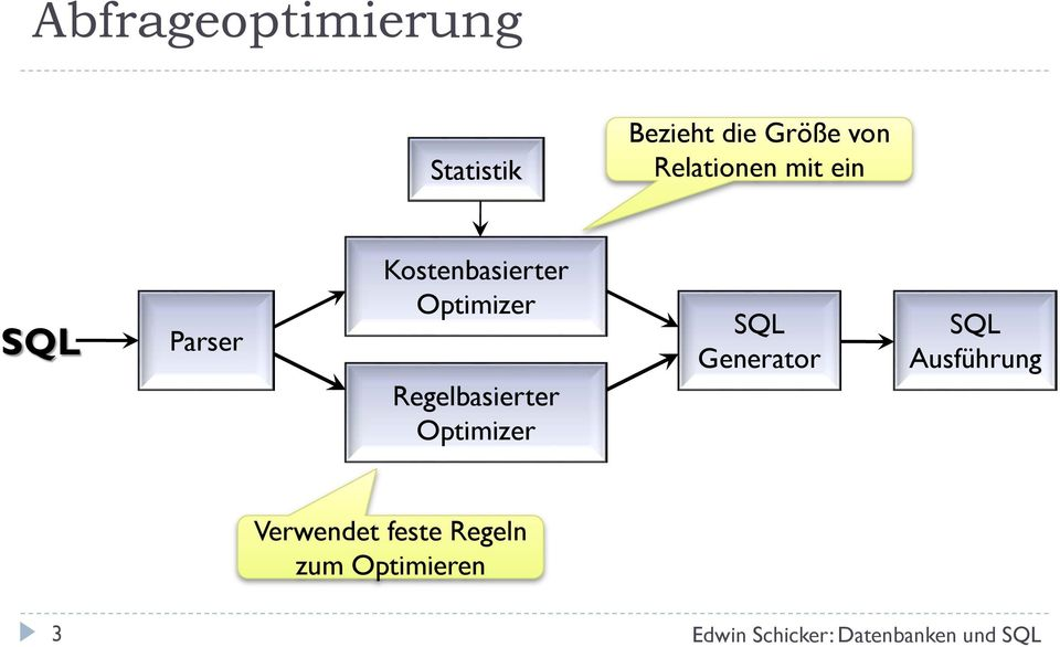 Optimizer Regelbasierter Optimizer SQL Generator