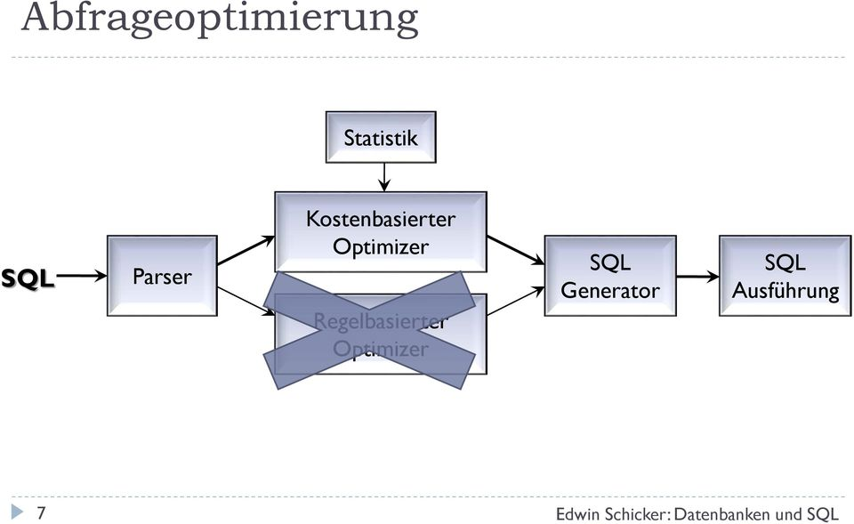 Optimizer Regelbasierter