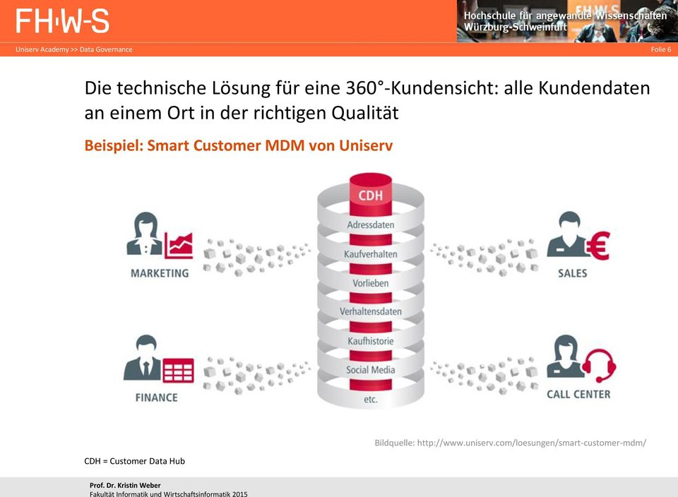 Beispiel: Smart Customer MDM von Uniserv CDH = Customer Data