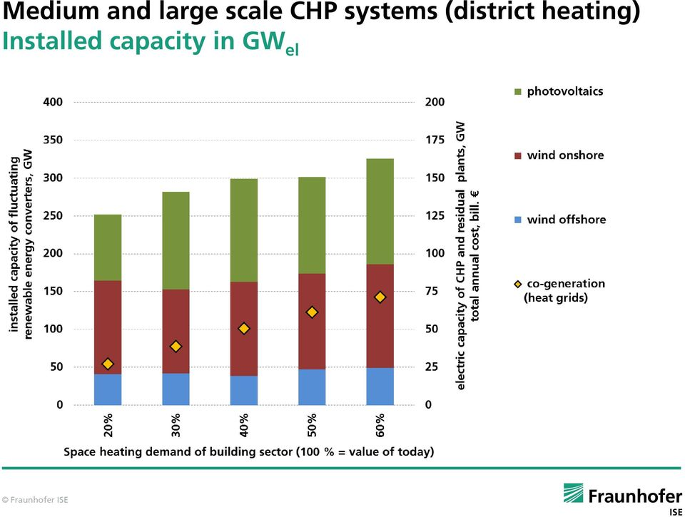 (district heating)
