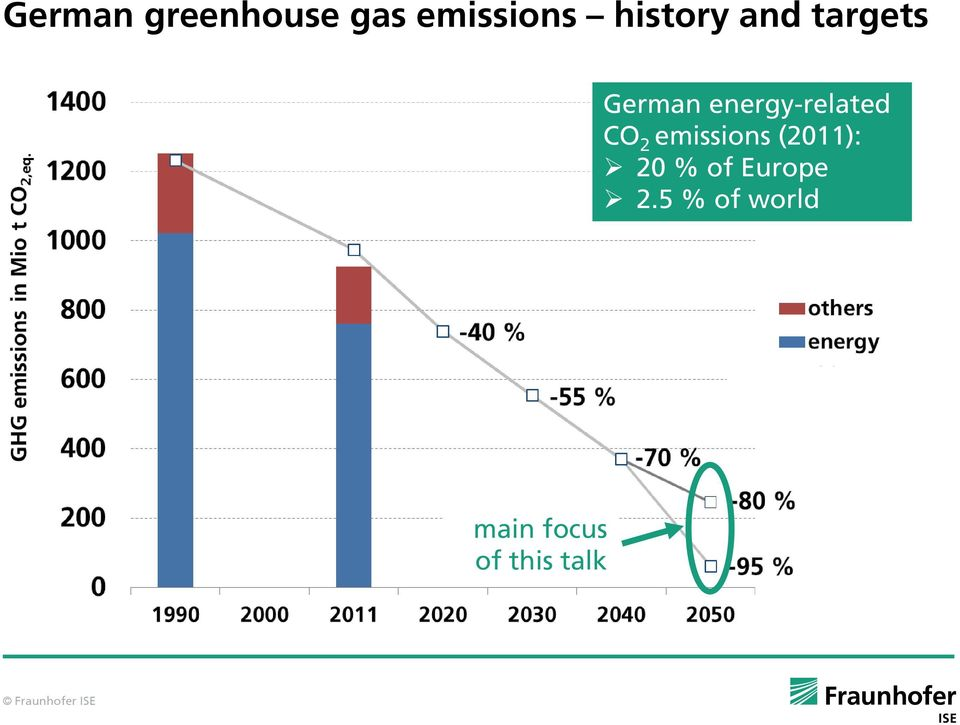 energy-related CO 2 emissions (211):
