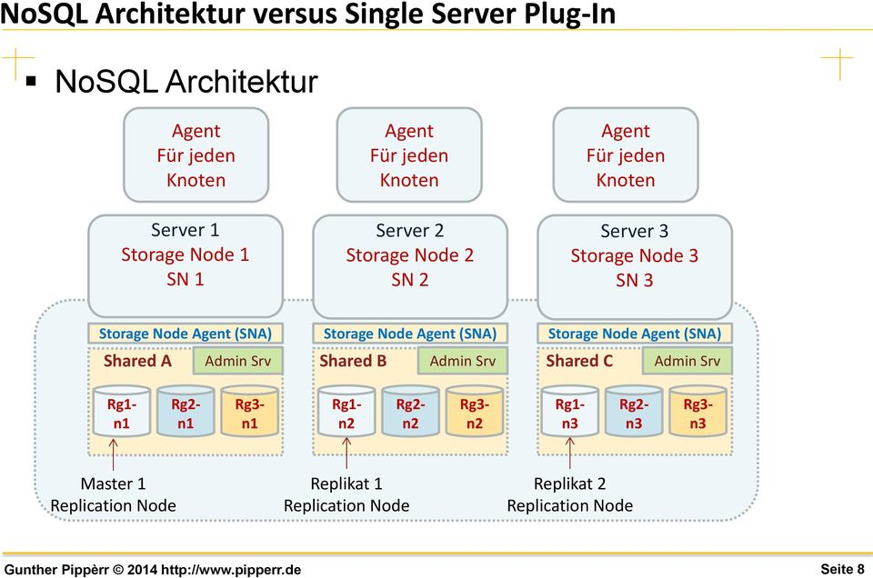 Node Agent (SNA) Storage Node Agent (SNA) Shared A Admin Srv Shared B Admin Srv Shared C Admin Srv Rg1- n1 Rg2- n1 Rg3- n1 Rg1-