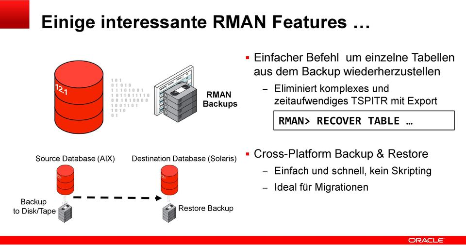und zeitaufwendiges TSPITR mit Export RMAN> RECOVER TABLE Backup to Disk/Tape Source Database (AIX) Destination Database (Solaris) 1 1 1 0 1 1 0 1
