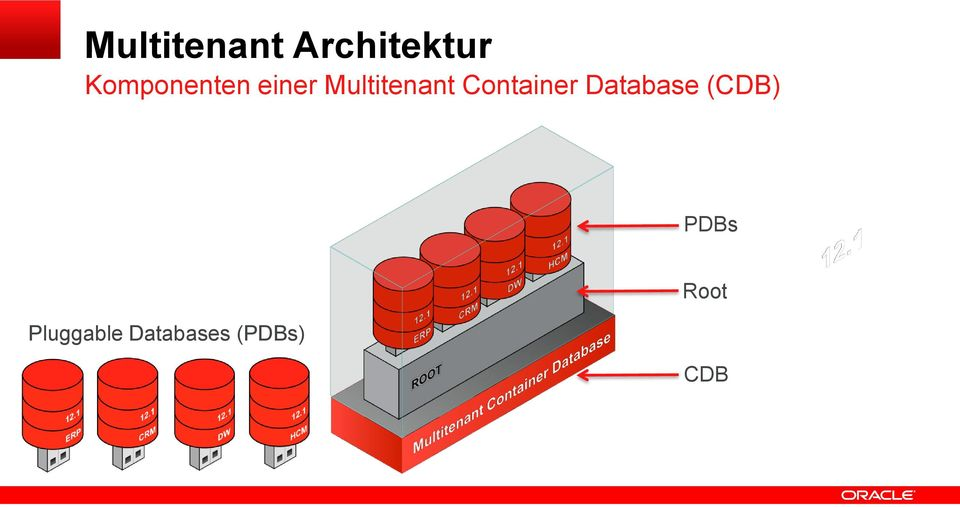 Container Database (CDB) PDBs
