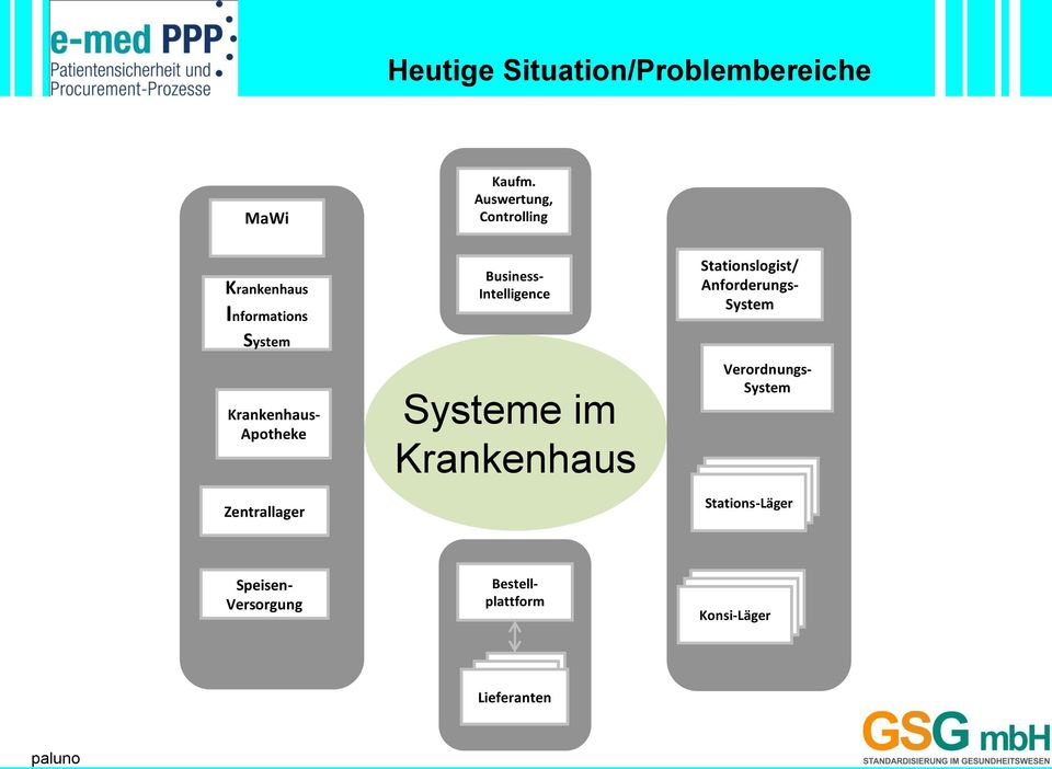 Zentrallager Business- Intelligence Systeme im Krankenhaus Stationslogist/
