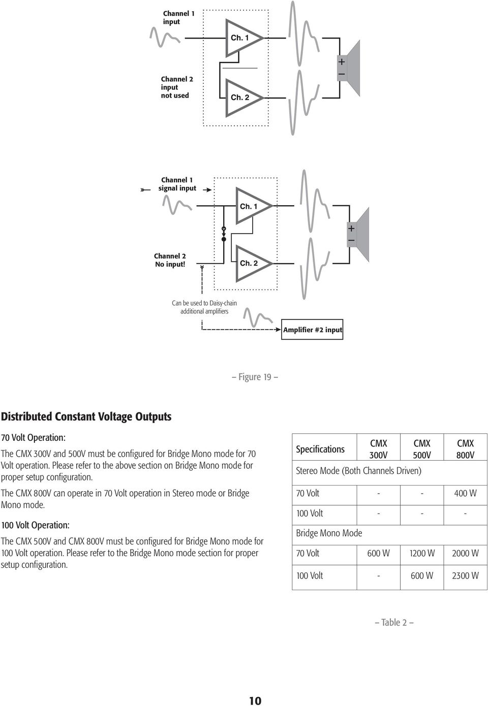 for 70 Volt operation. Please refer to the above section on Bridge Mono mode for proper setup configuration. The CMX 800V can operate in 70 Volt operation in Stereo mode or Bridge Mono mode.