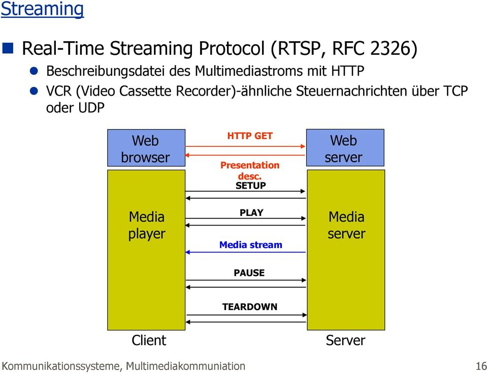 TCP oder UDP Web browser Media player HTTP GET Presentation desc.