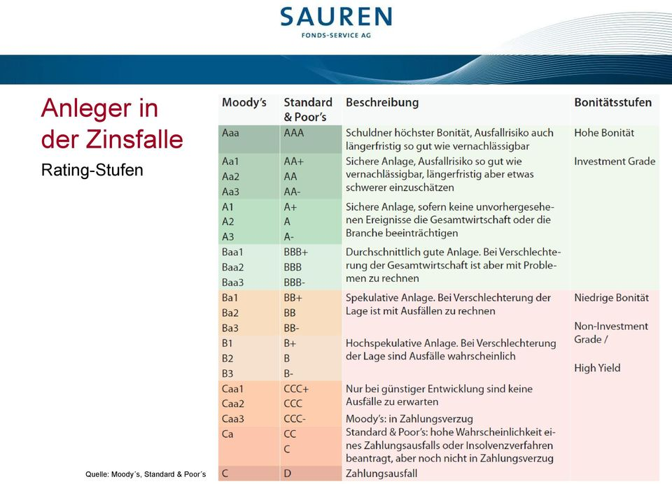 Rating-Stufen