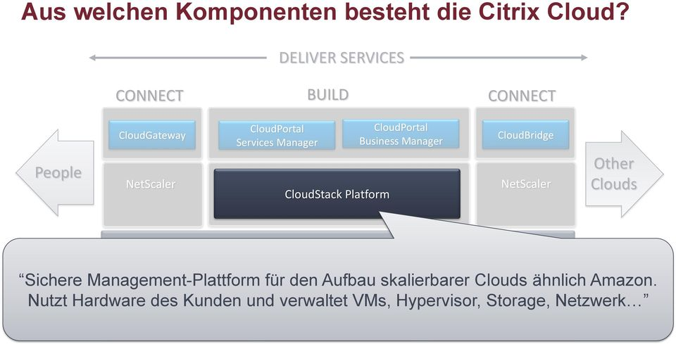 CloudStack Platform CloudPortal Business Manager CloudBridge CONNECT BRIDGE NetScaler Other Clouds vsphere Hyper-V