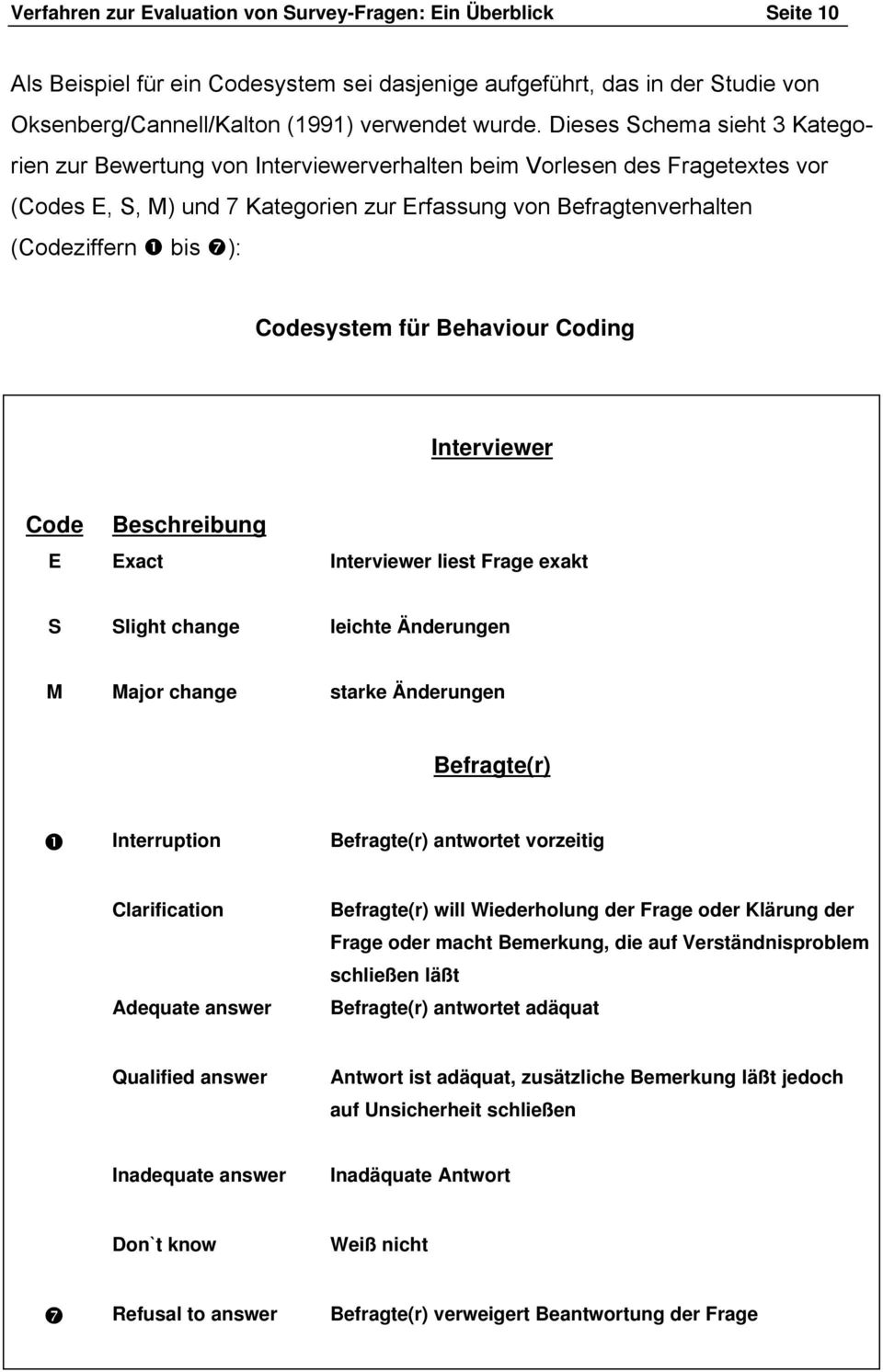 Codesystem für Behaviour Coding Interviewer Code Beschreibung E Exact Interviewer liest Frage exakt S Slight change leichte Änderungen M Major change starke Änderungen Befragte(r) ❶ Interruption
