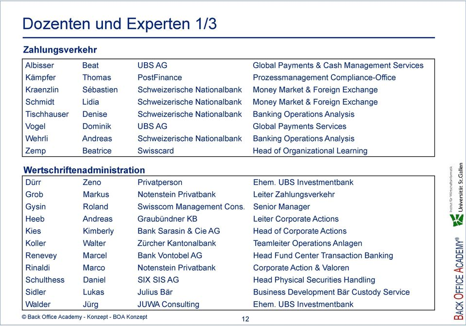 Analysis Vogel Dominik UBS AG Global Payments Services Wehrli Andreas Schweizerische Nationalbank Banking Operations Analysis Zemp Beatrice Swisscard Head of Organizational Learning