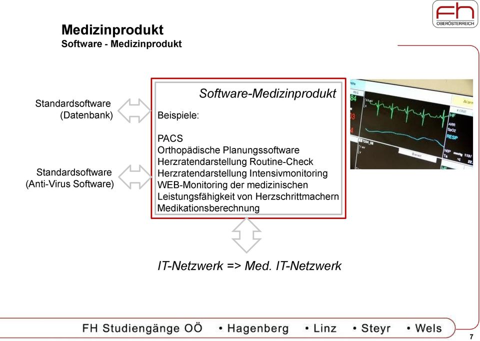 Herzratendarstellung Routine-Check Herzratendarstellung Intensivmonitoring WEB-Monitoring der