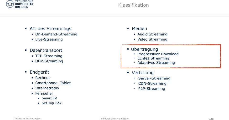 Smart TV Set-Top-Box Medien Audio Streaming Video Streaming Übertragung Progressiver
