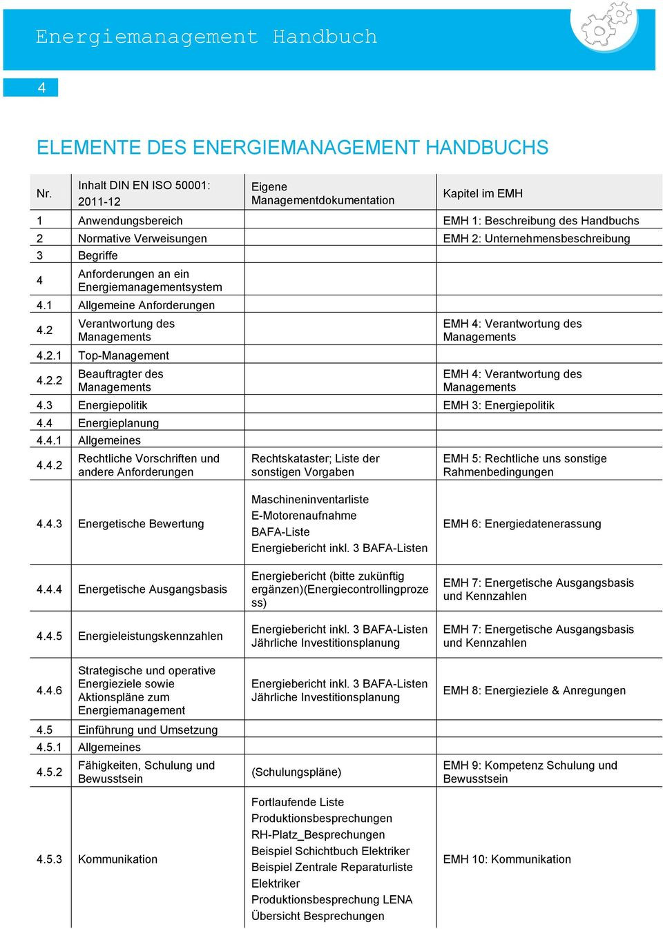 Begriffe 4 Anforderungen an ein Energiemanagementsystem 4.1 Allgemeine Anforderungen 4.2 Verantwortung des Managements 4.2.1 Top-Management 4.2.2 Beauftragter des Managements EMH 4: Verantwortung des Managements EMH 4: Verantwortung des Managements 4.
