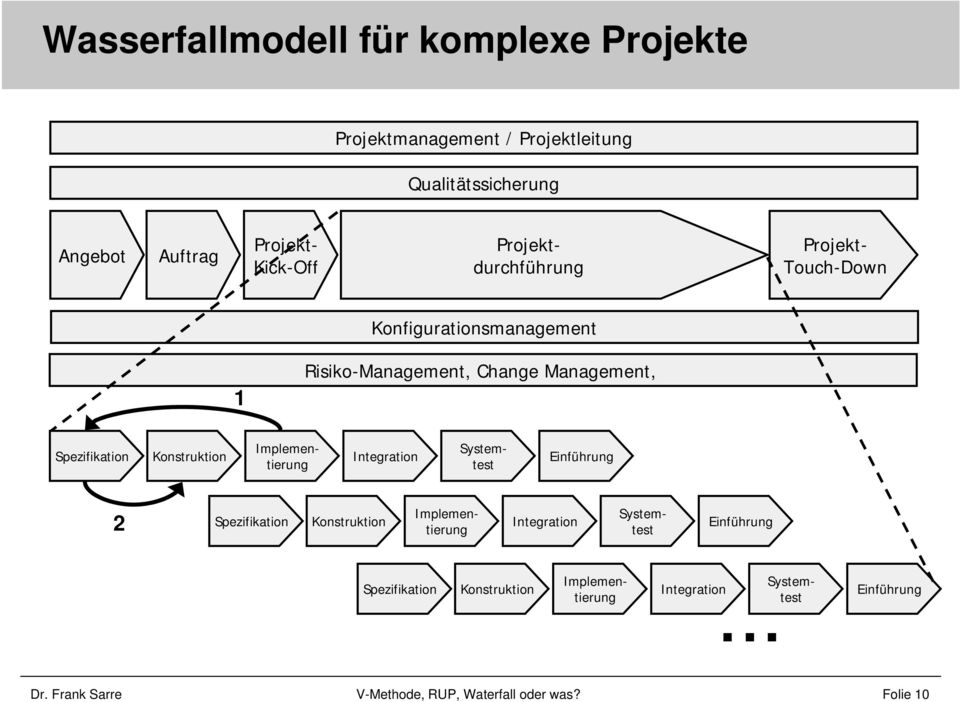 Spezifikation Konstruktion Integration Implementierung Systemtest Einführung 2 Spezifikation Konstruktion Integration
