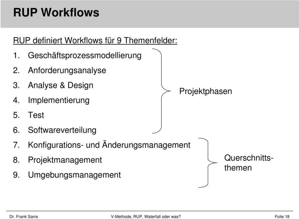 Implementierung 5. Test 6. Softwareverteilung 7.