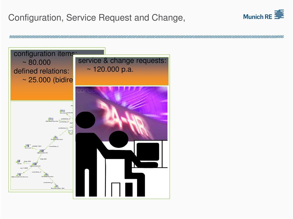000 service & change requests: defined