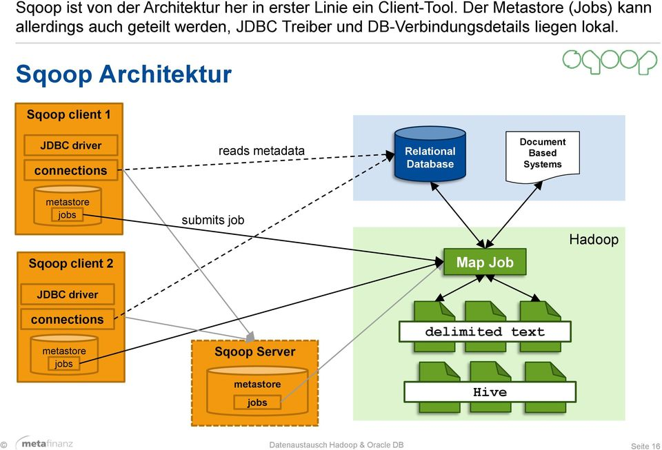 Sqoop Architektur Sqoop client 1 JDBC driver connections reads metadata Relational Database Document Based