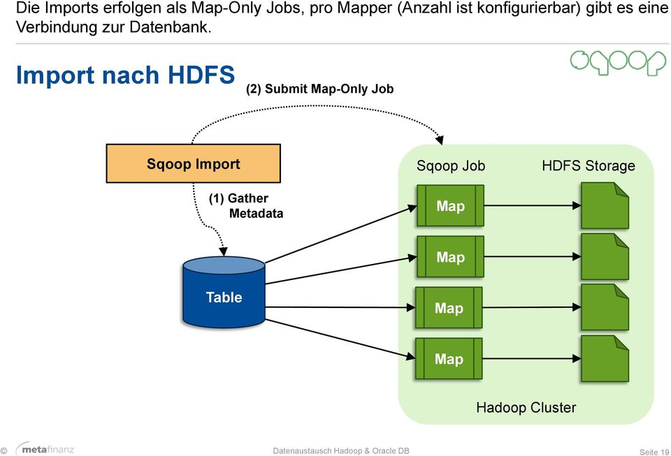 Import nach HDFS (2) Submit Map-Only Job Sqoop Import (1) Gather