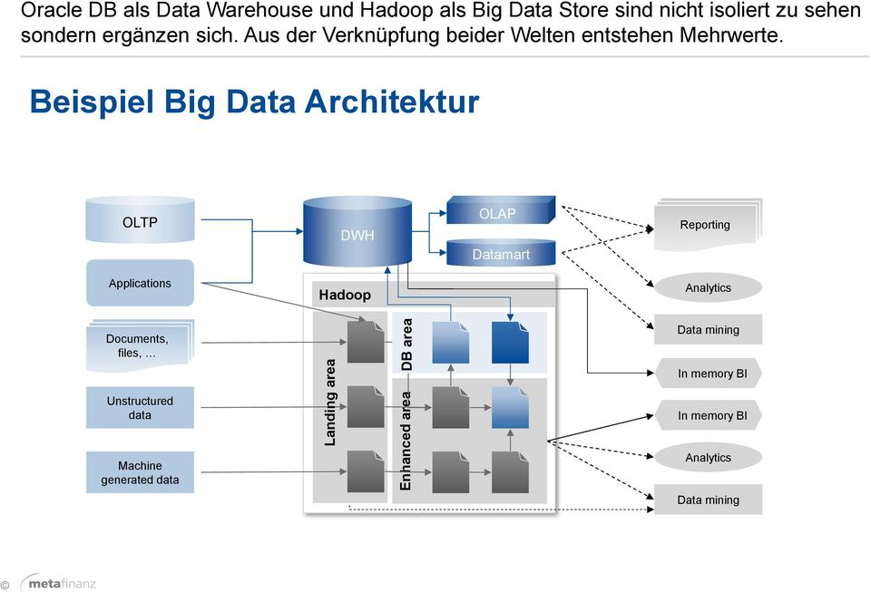 Beispiel Big Data Architektur OLTP DWH OLAP Datamart APPs Reporting Applications Hadoop Analytics