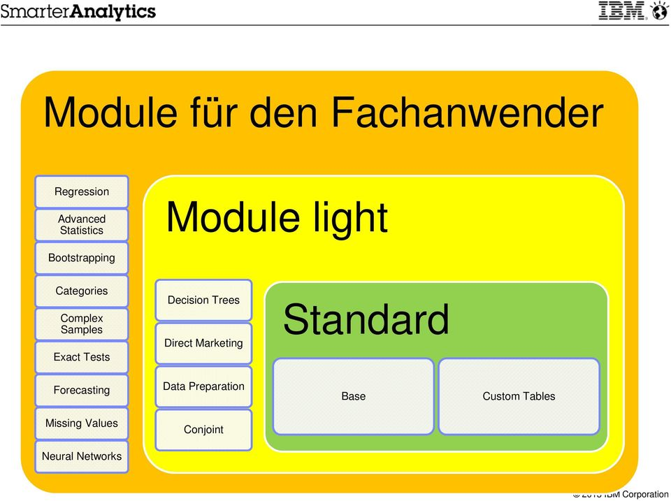 Exact Tests Module light Decision Trees Direct Marketing Standard