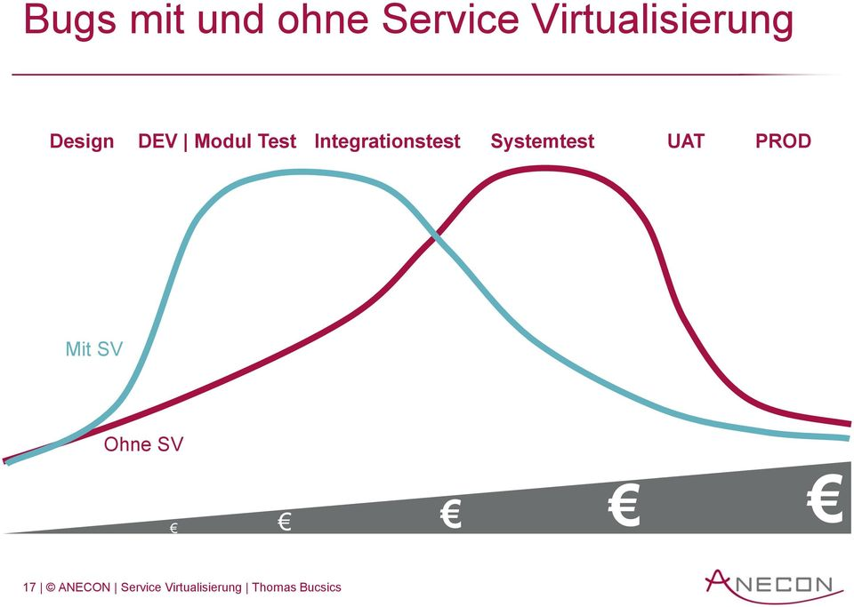 Integrationstest Systemtest UAT PROD Mit