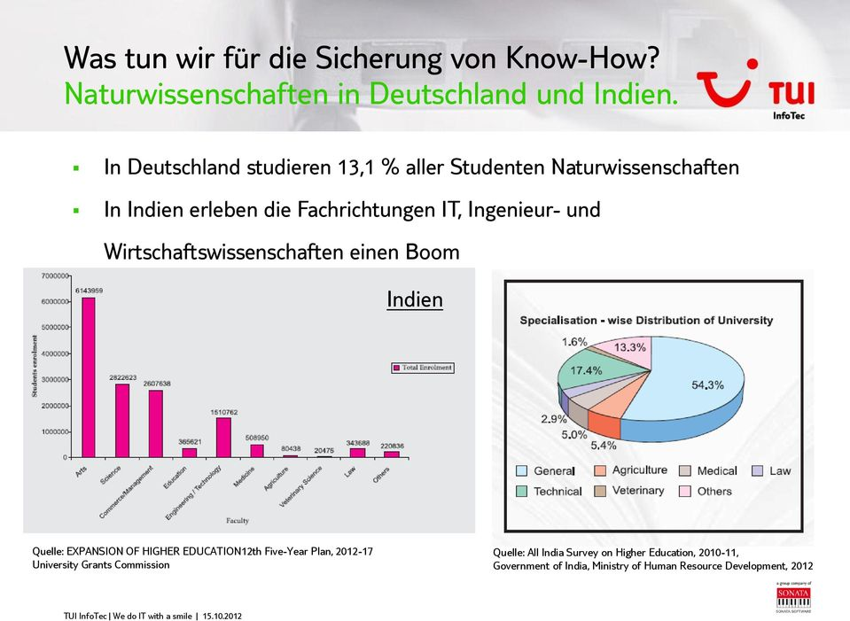 Ingenieur- und Wirtschaftswissenschaften einen Boom Indien Quelle: EXPANSION OF HIGHER EDUCATION12th Five-Year Plan,