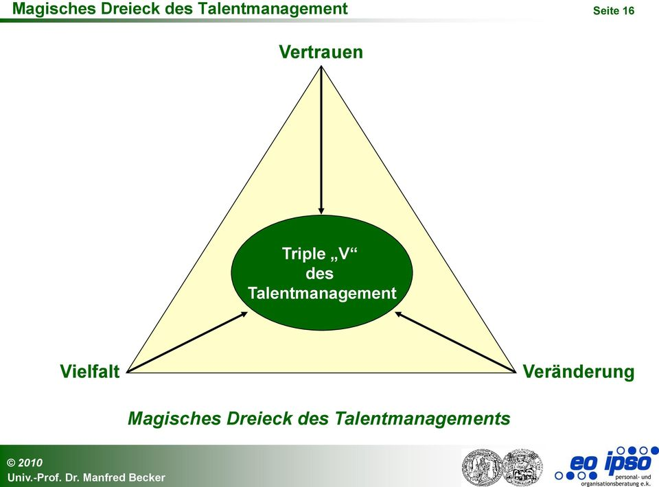 Triple V des Talentmanagement