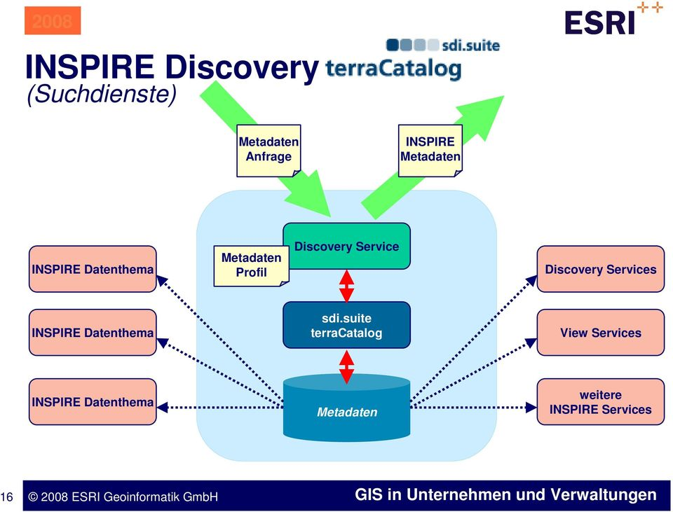 Service Discovery Services INSPIRE Datenthema sdi.