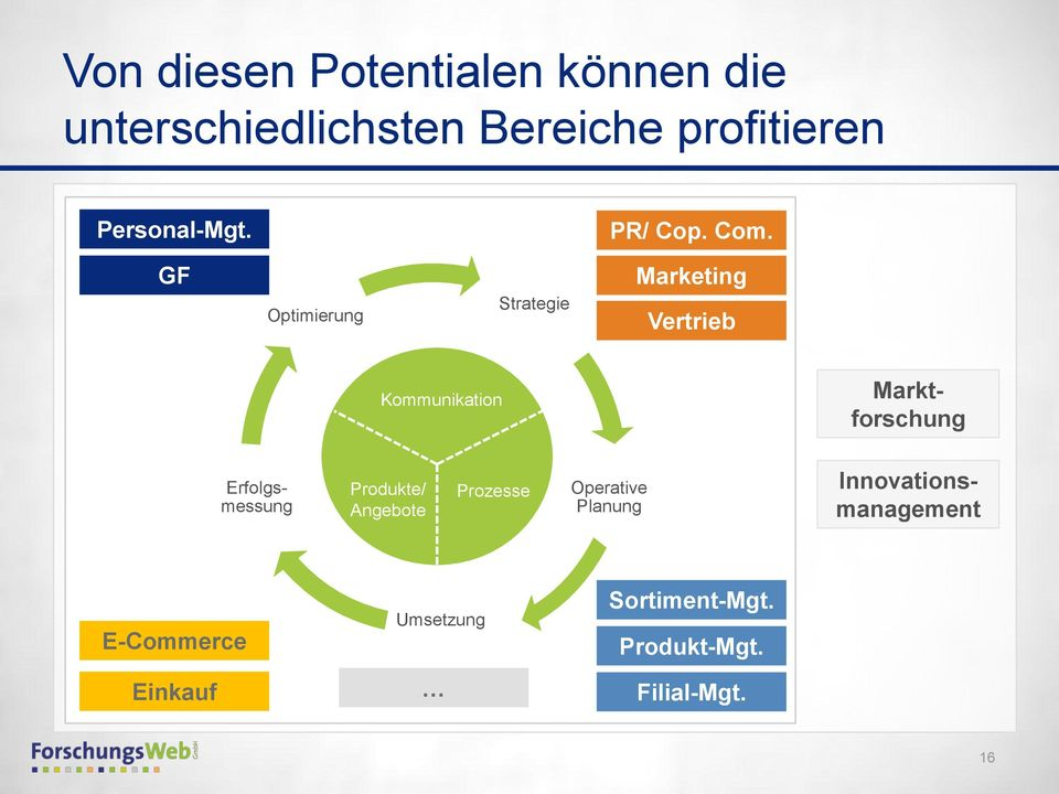 GF Optimierung Strategie Marketing Vertrieb Kommunikation Marktforschung