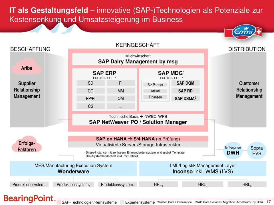 0 / EHP 7 SAP DQM SAP RD SAP DSMA 2 Technische Basis à NWBC, WPB SAP NetWeaver PO / Solution Manager DISTRIBUTION Customer Relationship Management Erfolgs- Faktoren SAP on HANA DB/Oracle à S/4 HANA