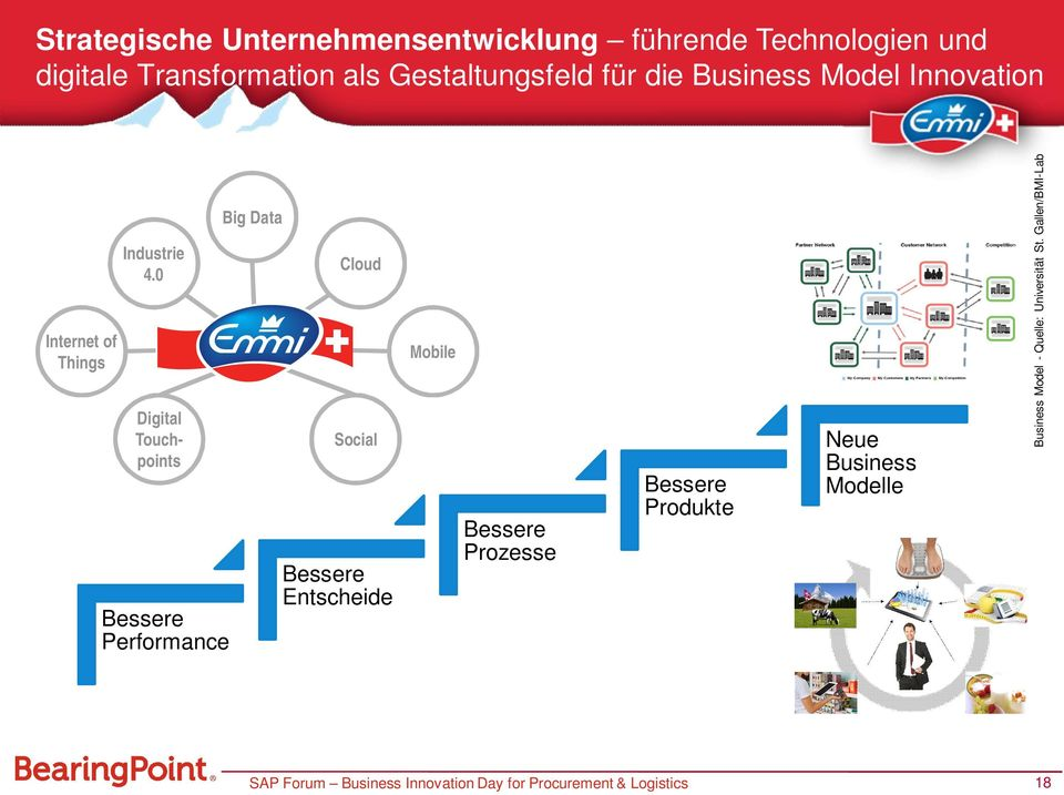 0 Digital Touchpoints Bessere Performance Big Data Cloud Social Bessere Entscheide Mobile