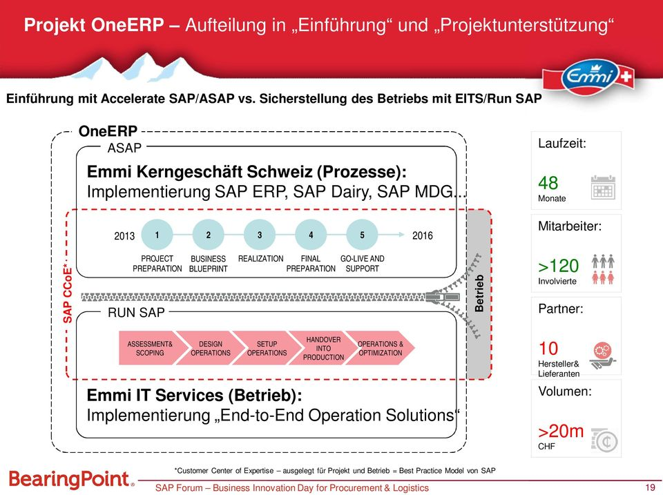 .. 2013 1 2 3 4 5 2016 Laufzeit: 48 Monate Mitarbeiter: SAP CCoE* PROJECT PREPARATION RUN SAP BUSINESS BLUEPRINT REALIZATION FINAL PREPARATION GO-LIVE AND SUPPORT Betrieb >120 Involvierte