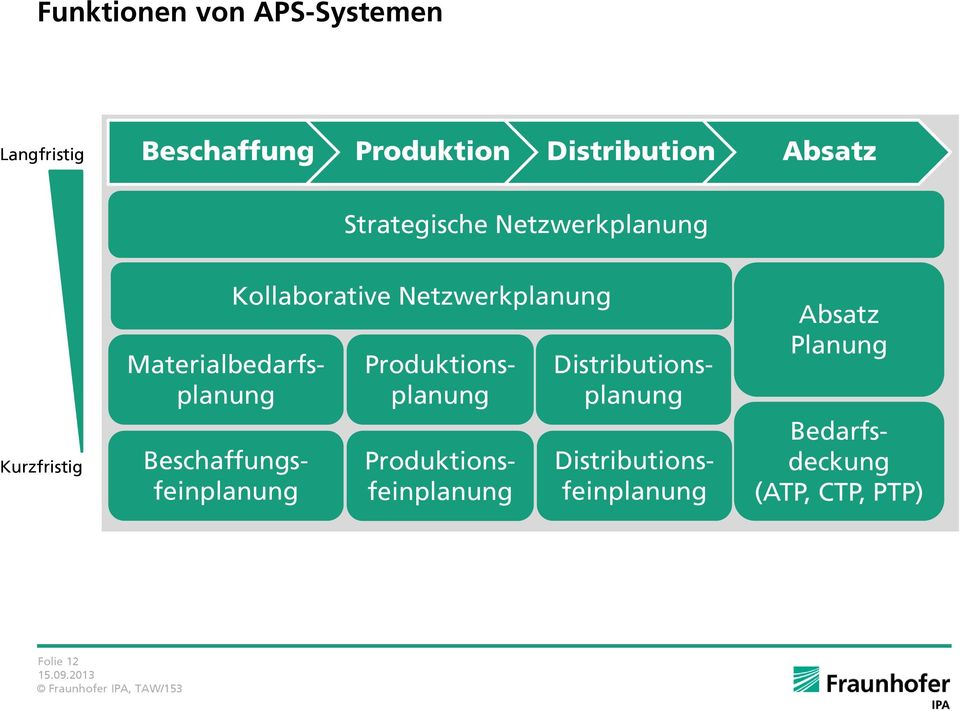 Materialbedarfs- Produktions- Distributionsplanunplanunplanung Beschaffungs-