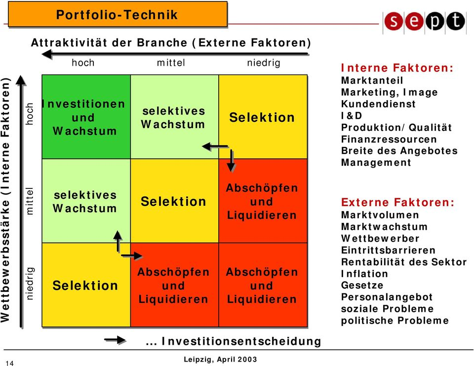Interne Faktoren: Marktanteil Marketing, Image Kundendienst I&D Produktion/Qualität Finanzressourcen Breite des Angebotes Management Externe Faktoren: Marktvolumen
