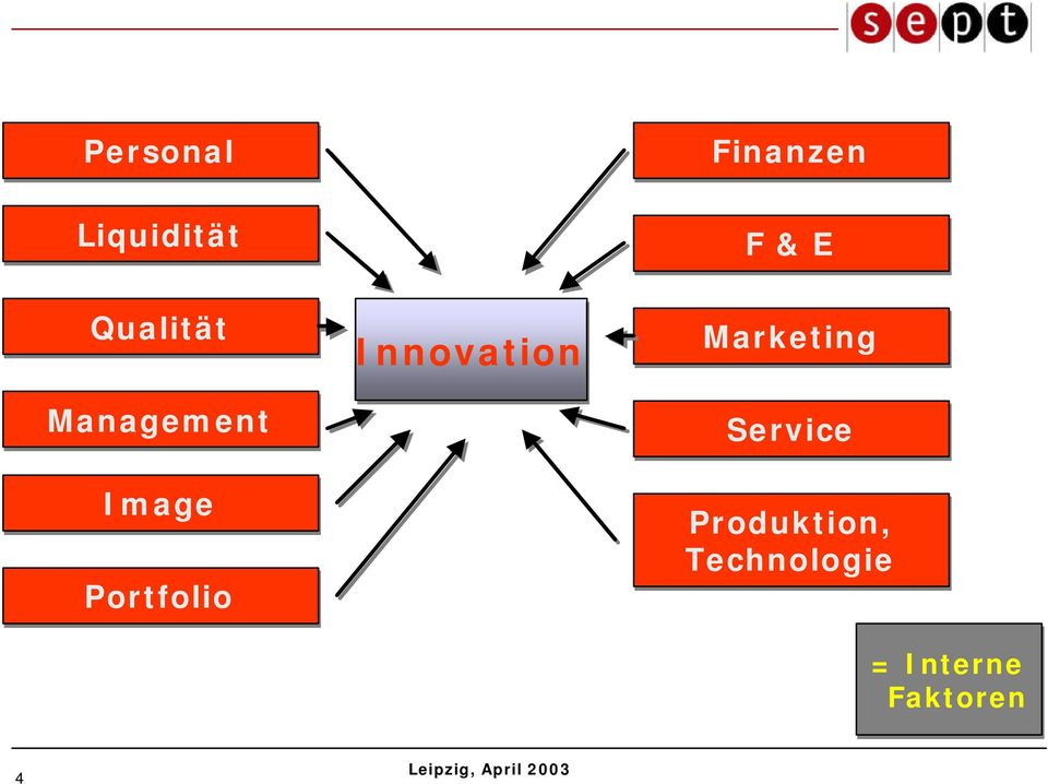 Innovation Finanzen F & E Marketing