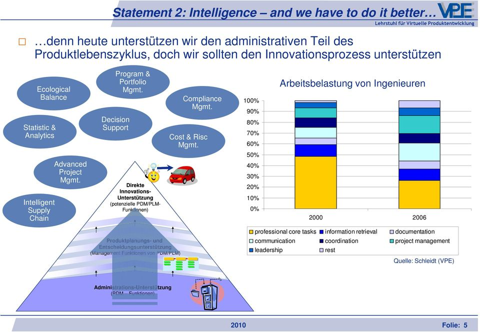 Decision Support Direkte Innovations- Unterstützung (potenzielle PDM/PLM- Funktionen) Compliance Mgmt. Cost & Risc Mgmt.