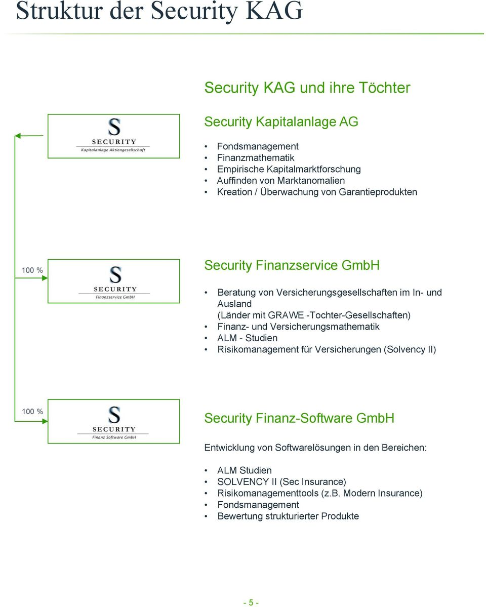 -Tochter-Gesellschaften) Finanz- und Versicherungsmathematik ALM - Studien Risikomanagement für Versicherungen (Solvency II) 100 % Security Finanz-Software GmbH
