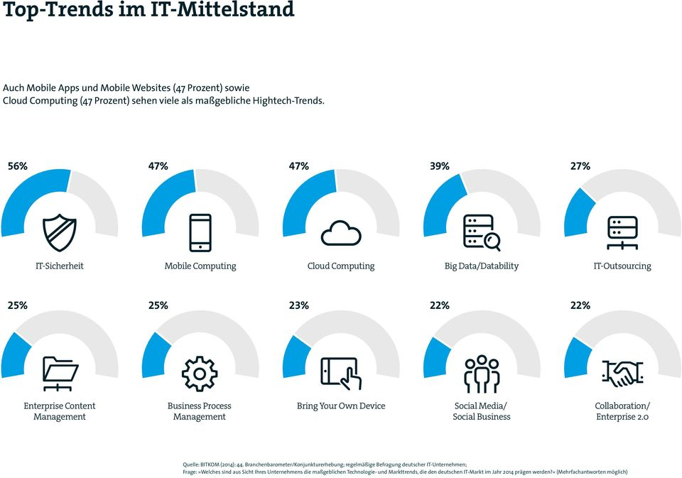 Management Bring Your Own Device Social Media/ Social Business Collaboration/ Enterprise 2.0 Quelle: BITKOM (2014): 44.
