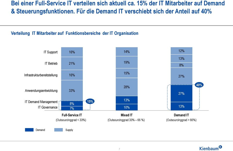 14% 12% IT Betrieb 21% 19% 13% 8% Infrastrukturbereitstellung 16% 15% 27% Anwendungsentwicklung 33% 28% 27% 40% IT Demand Management IT