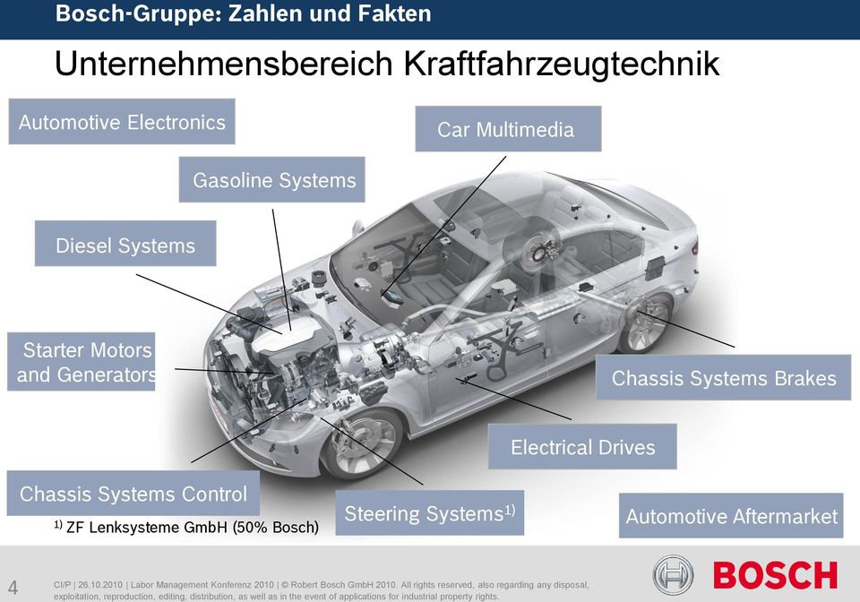 Drives Chassis Systems Control 1) ZF Lenksysteme GmbH (50% Bosch) Steering Systems 1) Automotive Aftermarket