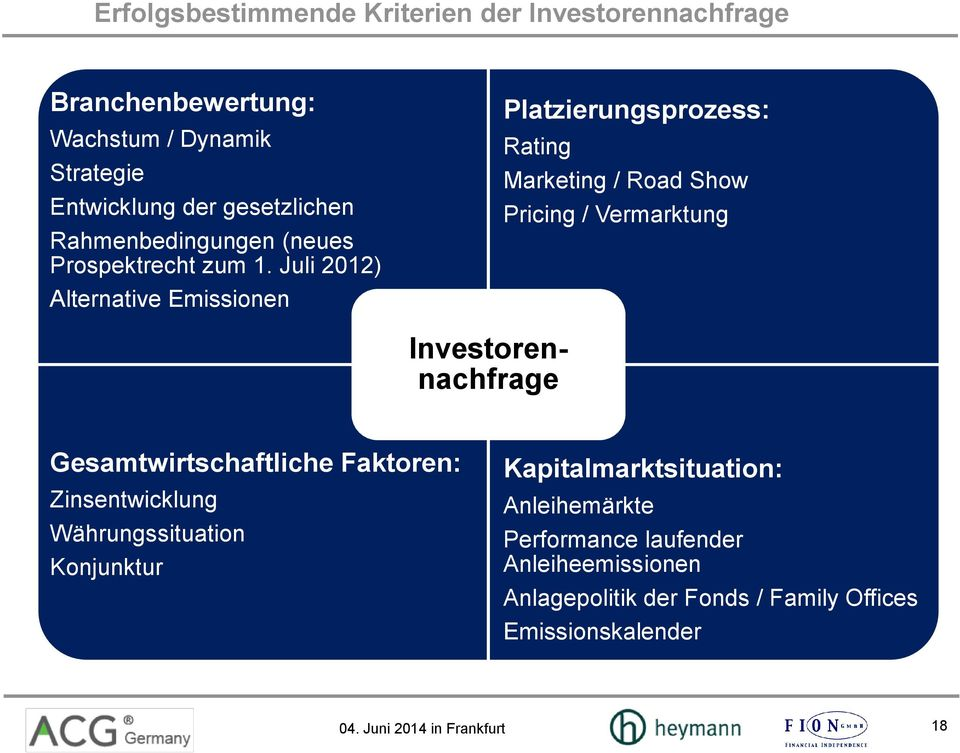 Juli 2012) Alternative Emissionen Platzierungsprozess: Rating Marketing / Road Show Pricing / Vermarktung Investorennachfrage